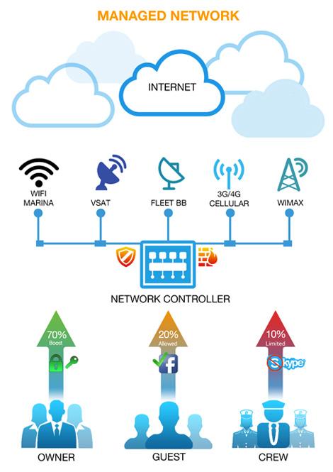 network-ok